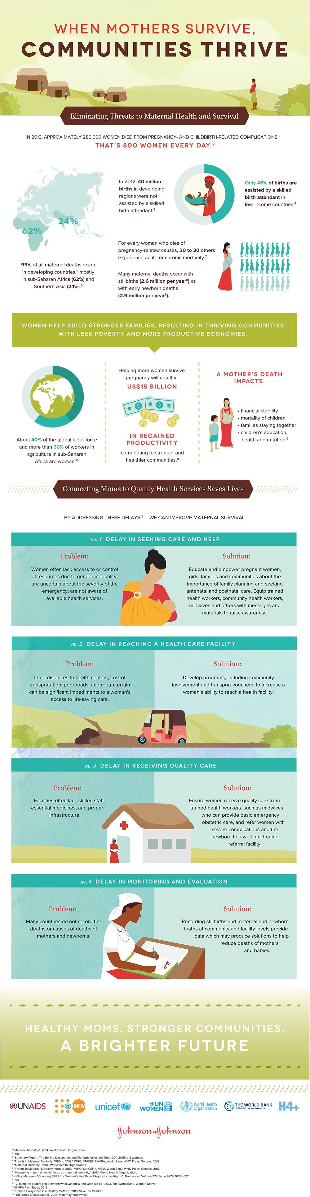When Mothers Survive, Communities Thrive #infographic