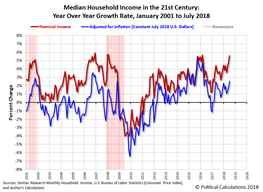 Median Household Income in the 21st Century: Year Over Year Growth Rate, January 2001 to July 2018