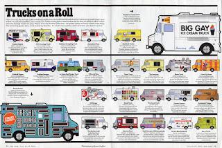 Pomysł na  biznes Food Truck - Mobilna Restauracja