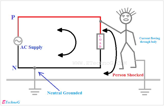 Why Neutral Wire does not give Electric Shock