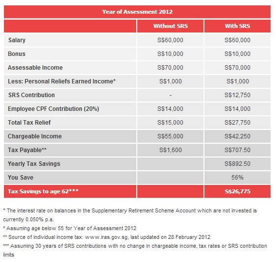 Dbs srs investment options