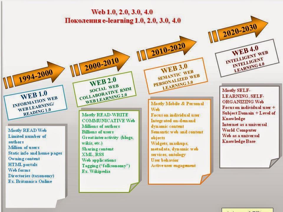 Jayathri Wijayarathne: WEB 1.0/2.0/3.0/4.0