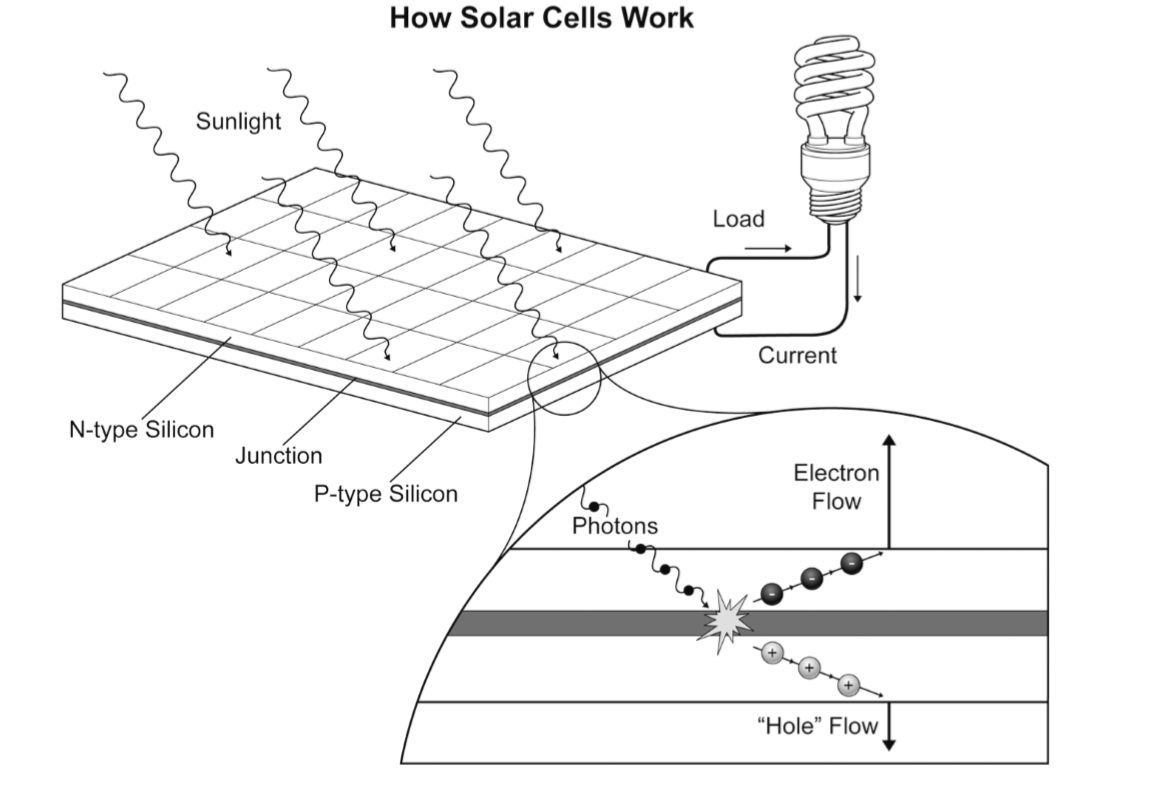 Eastgreenfields What Materials Are Used To Make Photovoltaic Cells How Solar Panels Work Diagram Panel The Process Of Producing Electricity From A Cell Begins With Sunlight When Particles Light Strike They Cause Electrons Be