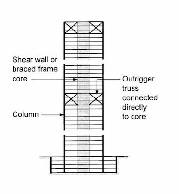 outrigger truss