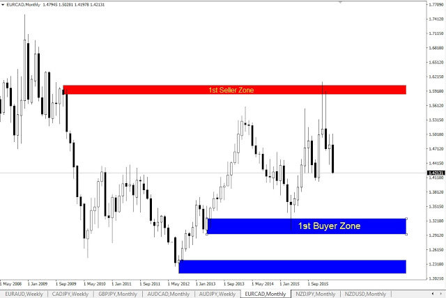 Forex Outlook, EURCAD Monthly Chart