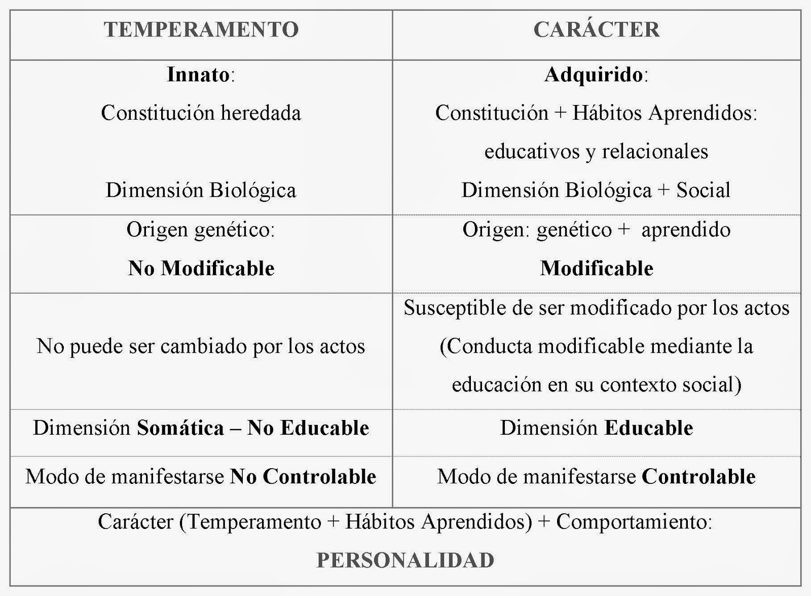 15 Diferencias En Las Personalidades De Personas Exitosas: PSICOLOGIA DE LA PERSONALIDAD: CUADRO DE TEMPERAMENTO