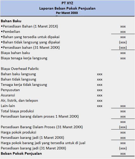 Siklus Akuntansi Biaya Pada Perusahaan Manufaktur dan Laporan Keuangan Perusahaan Manufaktur