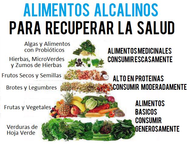 Recetas de dieta alcalina para adelgazar