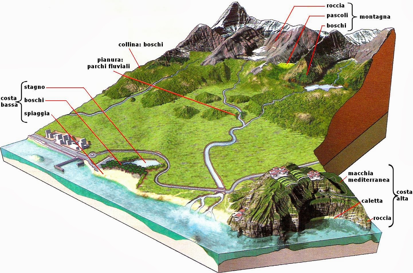Imparare con la geografia 6 elementi del paesaggio la for Tipi di case in italia
