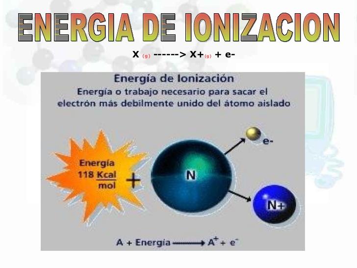 C t a para 3 de secundaria julio 2016 si la energa de ionizacin es baja entonces el elemento perder electrones y dar iones positivos urtaz Image collections
