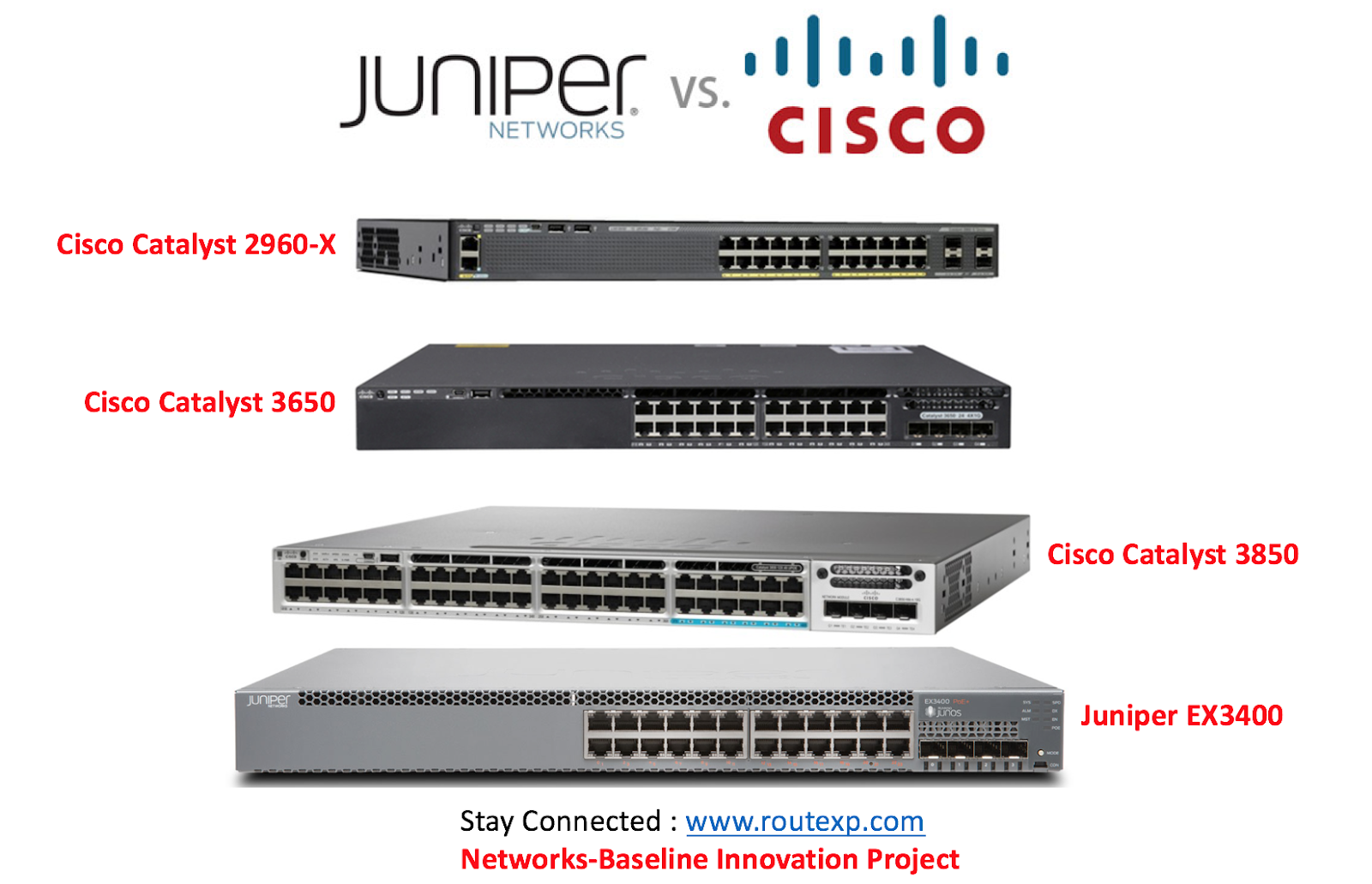 Comparison : Cisco 2960-X Vs Cisco 3650 Vs Cisco 3850 Vs Juniper