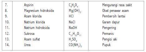 Senyawa Dituliskan Dalam Wujud Rumus Kimia Adalah Zat Yang Terdiri Dari N Lambang Unsur Dengan Komposisi Tertentu