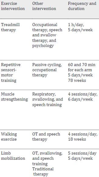 図:脳卒中で閉じ込め症候群の運動リハビリ