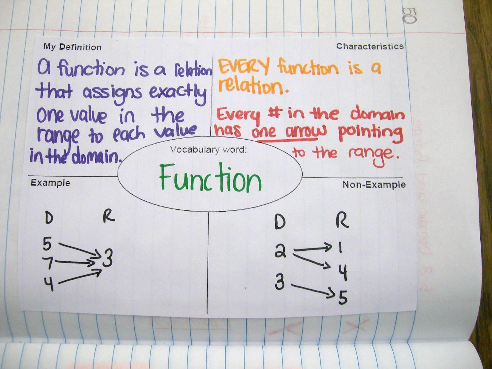 Math Love Algebra 1 Interactive Notebook Entries Over