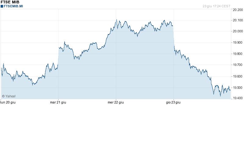 7f9fa229d2 Da un punto di vista grafico, per quanto concerne il nostro indice Ftse Mib,  la situazione torna nuovamente negativa. Infatti la violenta rottura dei  20.000 ...
