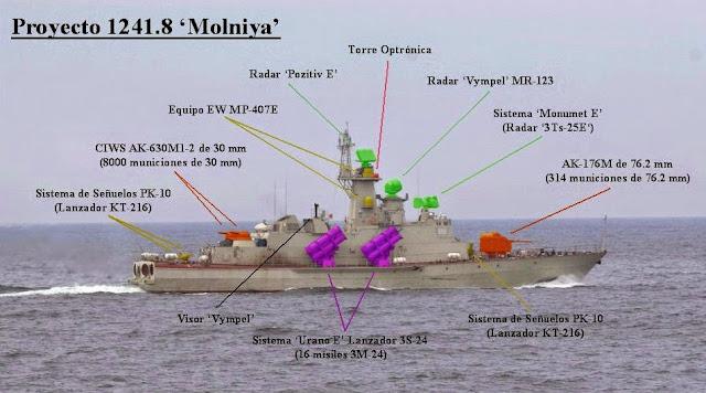Resultado de imagen para Proyecto 12418 Molniya