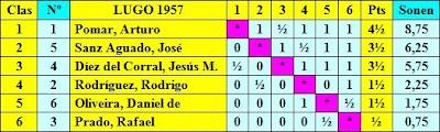 Clasificación del I Torneo Internacional de Ajedrez Lugo 1957 según puntuación
