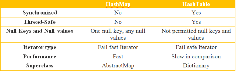Difference Between Hashmap and Hashtable Java | Coding Bot