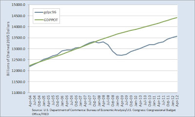 The Output Gap: real gross domestic product versus potential real gross domestic product 2004 to 2012