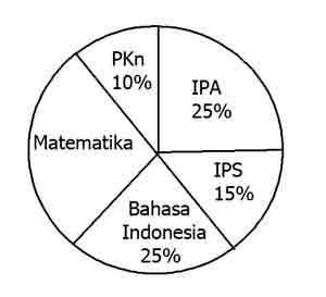 Soal uas matematika kelas 6 semester 1 plus kunci jawaban juragan les diagram lingkaran data mata pelajaran yang diminati siswa kelas vi sd ccuart Gallery