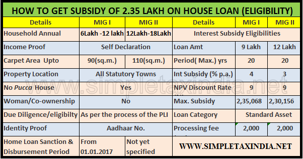PENSIONERS' VOICE & SOUND TRACK Editor: R K Sahni : HOW TO GET 2.35 LAKH HOME LOAN SUBSIDY ...