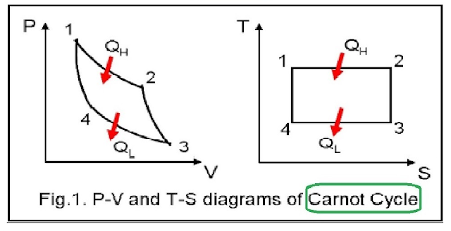 carnot-cycle