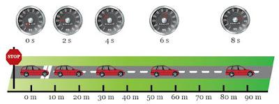 mengukur kelajuan kendaraan bermotor