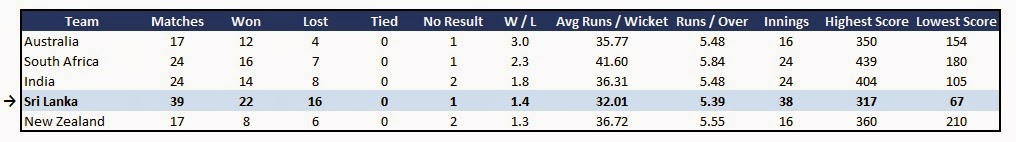 Sri Lanka team stats - Recent Form in ODI Cricket (last 12 months)