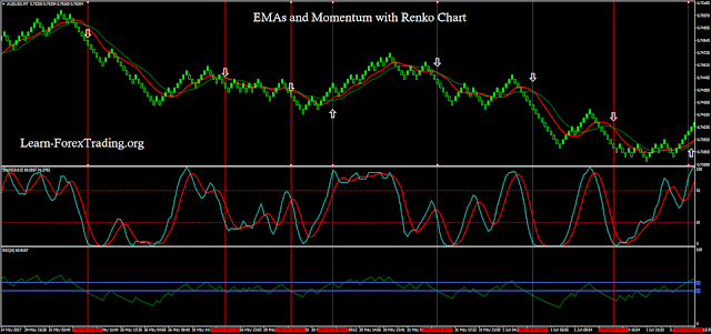 EMAs and Momentum with Renko Chart