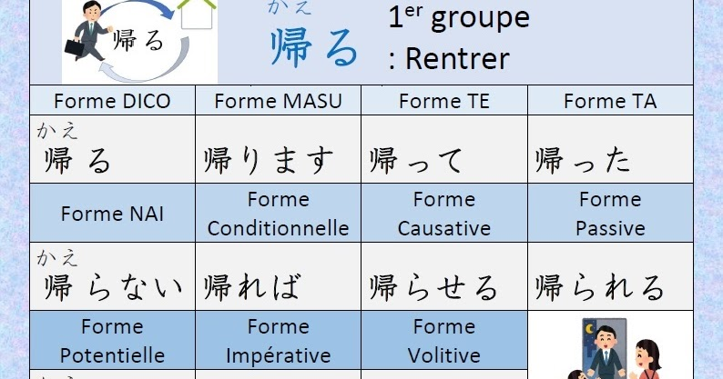 Japonais Kanji Ɨ¥æœ¬èªž Ƽ¢å— Conjugaison Du Verbe Ÿ°ã'‹ Kaeru Rentrer En Japonais