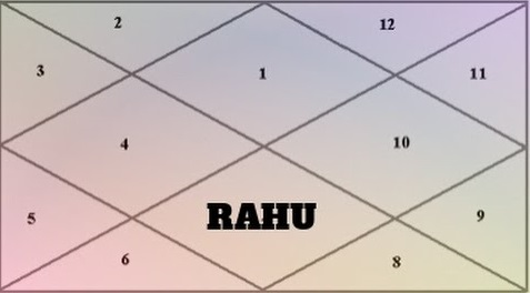 Result of Rahu in 7th house of Chart