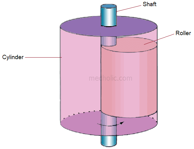 Rotary Compressor Working, Applications, Advantages And Disadvantages