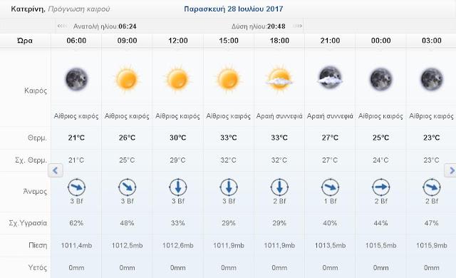 Ο καιρός σήμερα Παρασκευή 28 Ιουλίου 2017 στην Κατερίνη