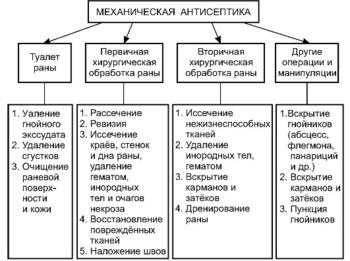 Антисептика в медицине