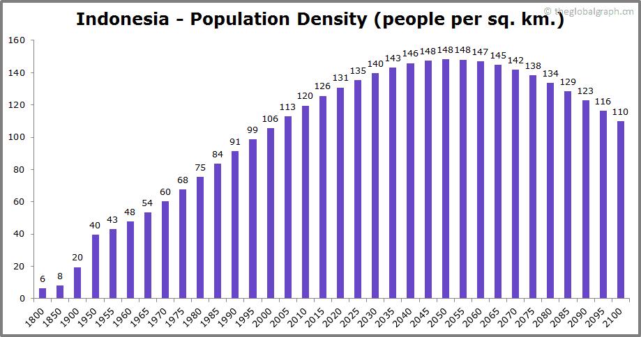 Indonesia  Population Density (people per sq. km.)
