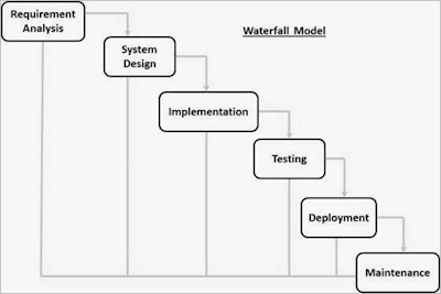 pengertian-waterfall-sdlc