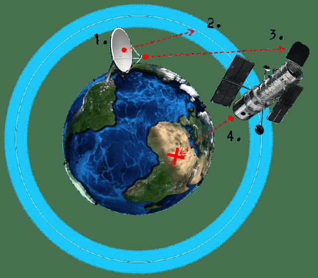 Informasi HAARP: Cara kerja HAARP