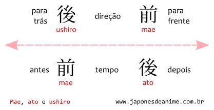 Para frente e para trás em Japonês: mae e ushiro. Antes e depois em Japonês: mae e ato.