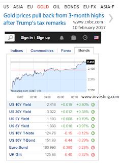Trading Forex Dan Analisa Fundamental – Budget Amerika 2018 dan Potongan Cukai Trump
