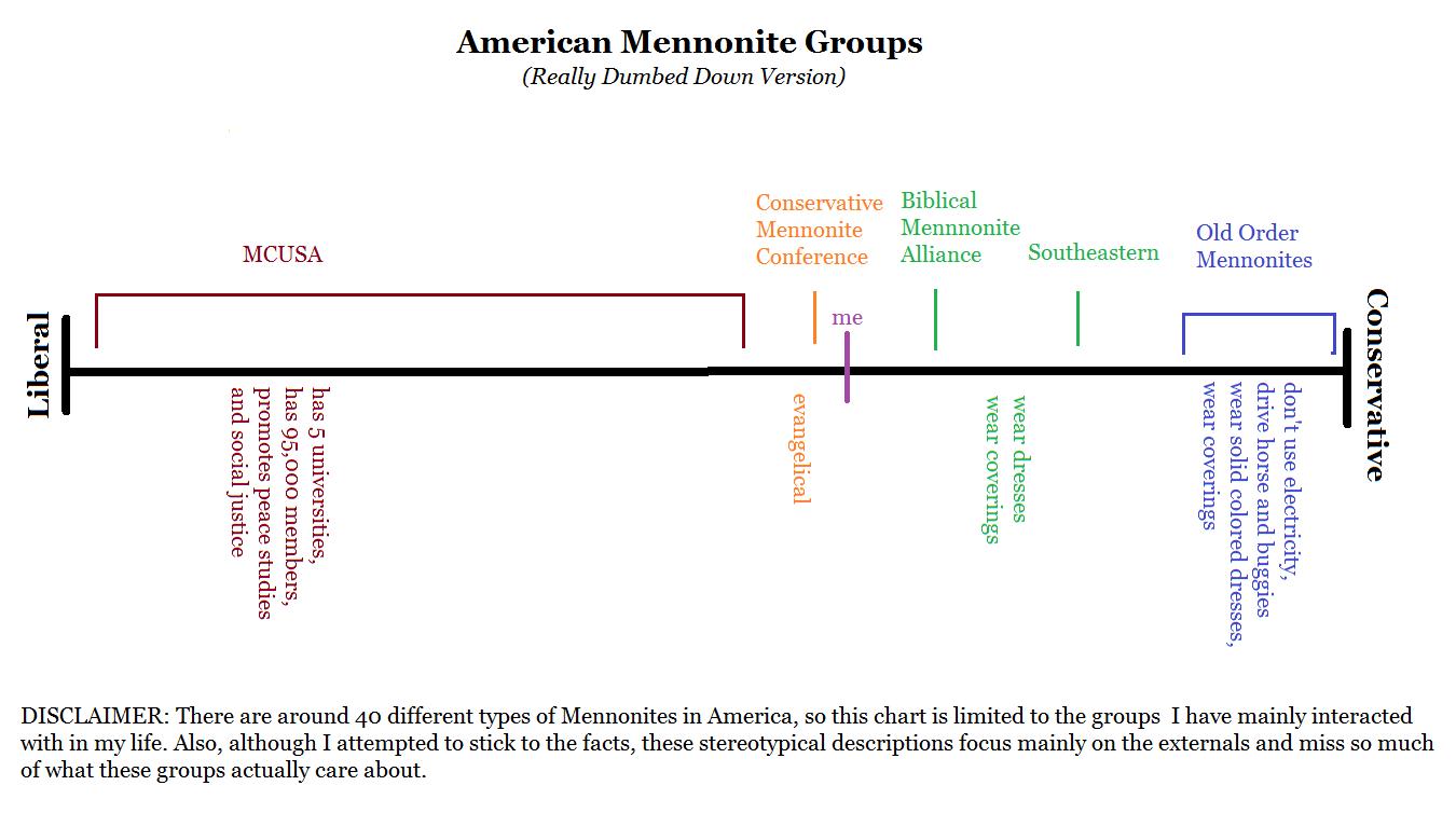 Life Is A Metaphor Mennonite Faqs