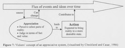 Vickers' concept of an Appreciative System, showing how Flux of Events and Ideas over Time is Perceived in part and judged in terms of fact and value, leading to actions that can change the ongoing flux, and so on.