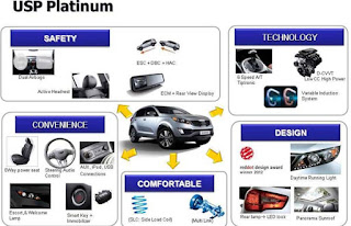 interior, eksterior, safety, performa Kia All New Sportage