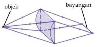 pembentukan bayangan pada cacat mata astigmatisma