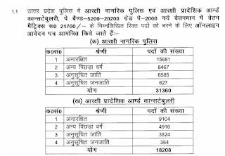 Uttar Pradesh Police Constable Jobs Recruitment Exam Notification 2018