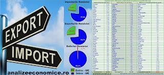Importurile și exporturile României pe țări partenere