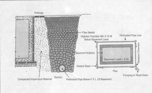 Water Proofing. Drainage In Basements