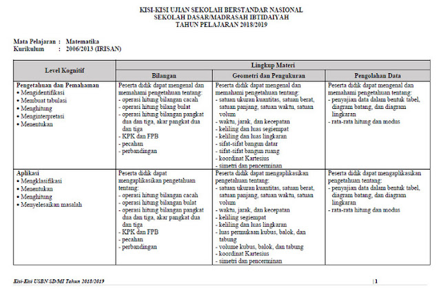 Unduh Kisi-Kisi Soal USBN SD/MI Tahun 2018/2019 ( Matematika ) Irisan KTSP dan KK 2013