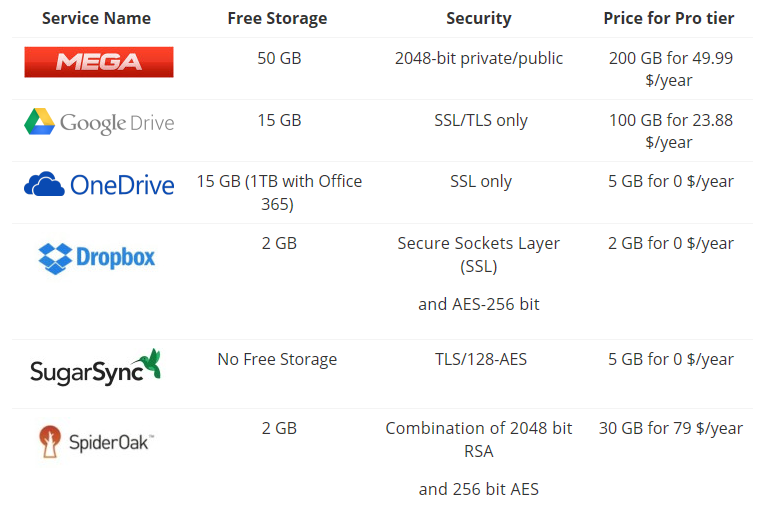 MEGA cloud storage with 50GB free quota and secured RSA-2048