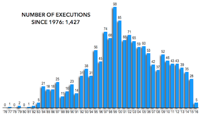 The Death Penalty in the United States 2015 Edition