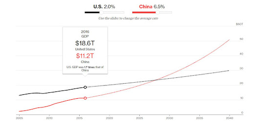 U.S's economy is overtaken by China